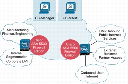 Cisco ASA Solution Architecture