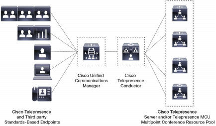 Figure 1. Conference Resource Orchestration with Cisco TelePresence Conductor