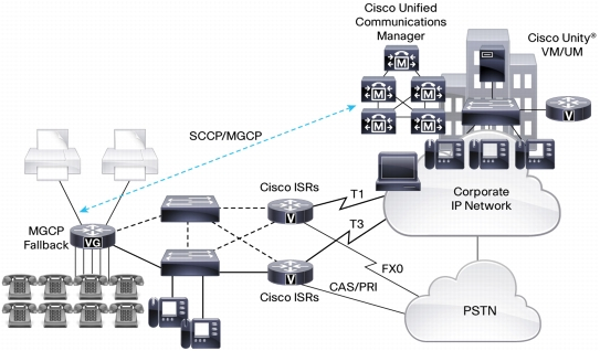 Cisco VG Integration with Cisco Unified Communications Manager