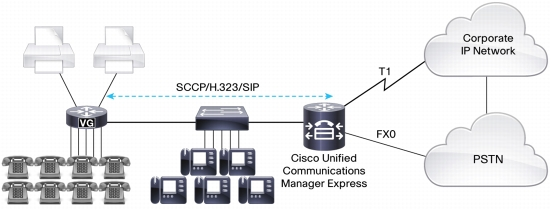 Cisco VG Integration with Cisco Unified Communications Manager Express