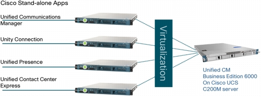 Virtualization drives simplified deployment