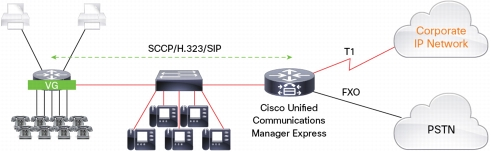Cisco Voice Gateway Integration with Cisco Unified Communications Manager Express