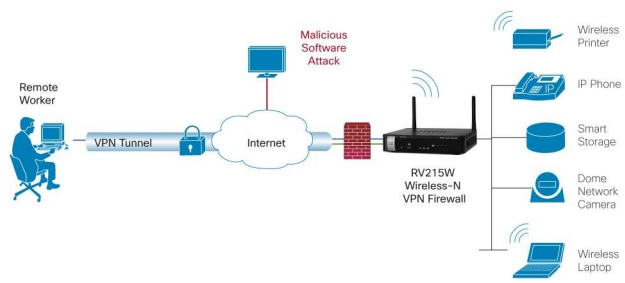 Typical Configuration for Cisco RV215W Wireless-N VPN Router